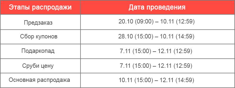 Этапы проведения распродажи на Алиэкспресс 11.11.18