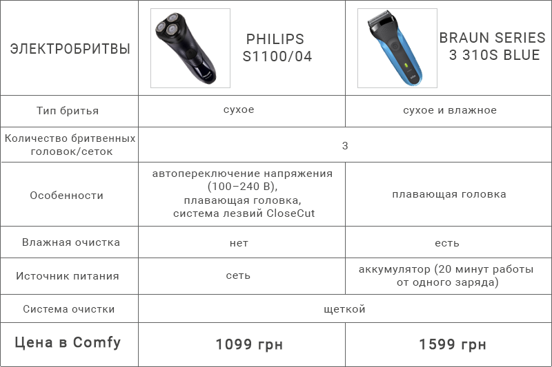Купить электробритву | Купить с кэшбэком |Кешбек сервис payBack