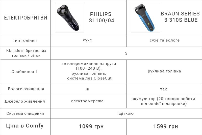 Купити електробритву   Отримати кешбек  Кешбек-сервіс payBack