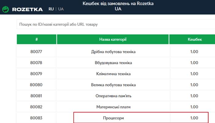 Скріншот тарифів за покупки в магазині Розетка станом на 31.01.2020